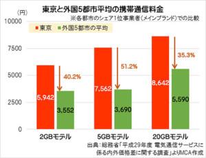 東京と外国5都市平均の携帯通信料金