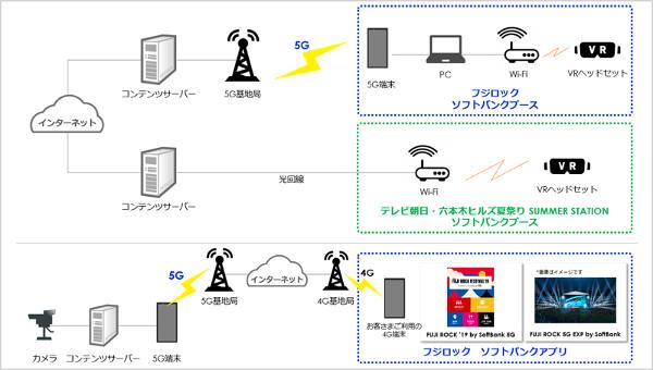 5G環境イメージ