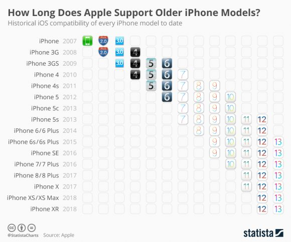 歴代iPhone対応表