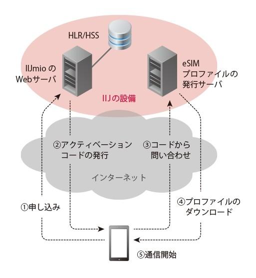 eSIM利用イメージ