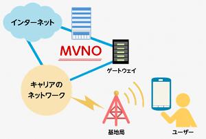 MVNO イメージ